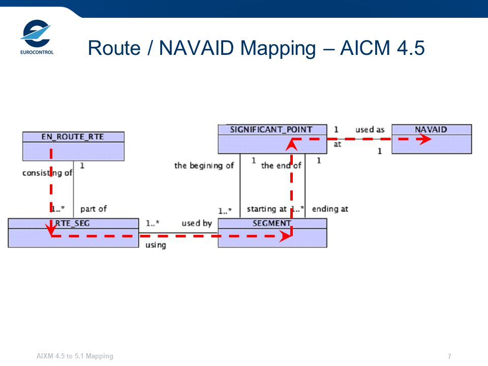 AIXM 4.5 to 5.1 Mapping 7 Route / NAVAID Mapping – AICM 4.5