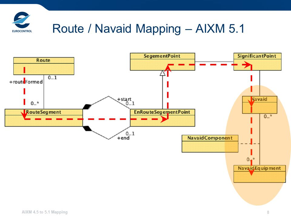 AIXM 4.5 to 5.1 Mapping 8 Route / Navaid Mapping – AIXM 5.1