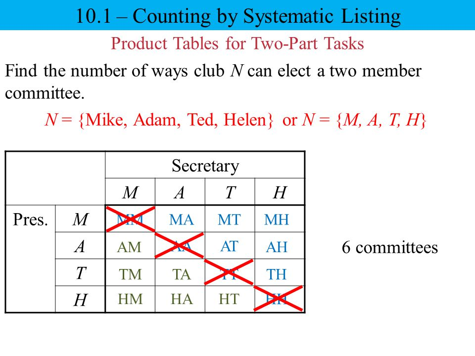 10.1 – Counting by Systematic Listing Product Tables for Two-Part Tasks Find the number of ways club N can elect a two member committee. Secretary MAT