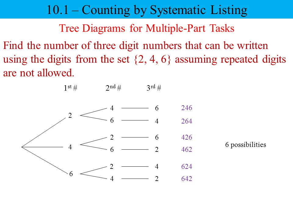 10.1 – Counting by Systematic Listing Tree Diagrams for Multiple-Part Tasks Find the number of three digit numbers that can be written using the digits from the set {2, 4, 6} assuming repeated digits are not allowed.