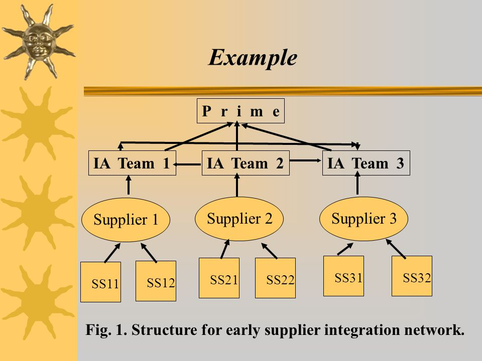 Fig.1. Structure for early supplier integration network.