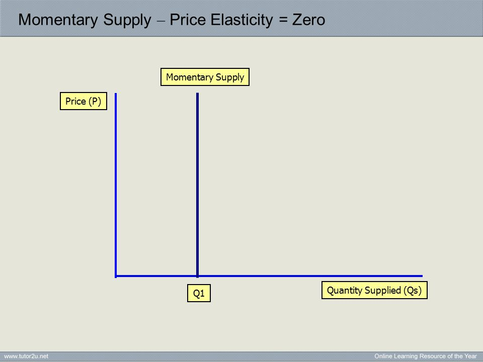 Momentary Supply – Price Elasticity = Zero Quantity Supplied (Qs) Price (P) Momentary Supply Q1
