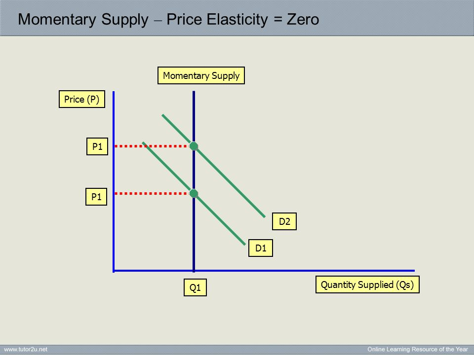 Momentary Supply – Price Elasticity = Zero Quantity Supplied (Qs) Price (P) Momentary Supply P1 Q1 D1 D2 P1