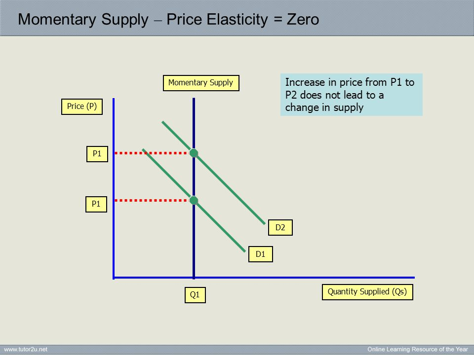 Momentary Supply – Price Elasticity = Zero Quantity Supplied (Qs) Price (P) Momentary Supply P1 Q1 D1 D2 P1 Increase in price from P1 to P2 does not l
