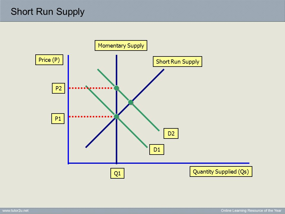 Short Run Supply Quantity Supplied (Qs) Price (P) Momentary Supply P1 Q1 D1 D2 P2 Short Run Supply