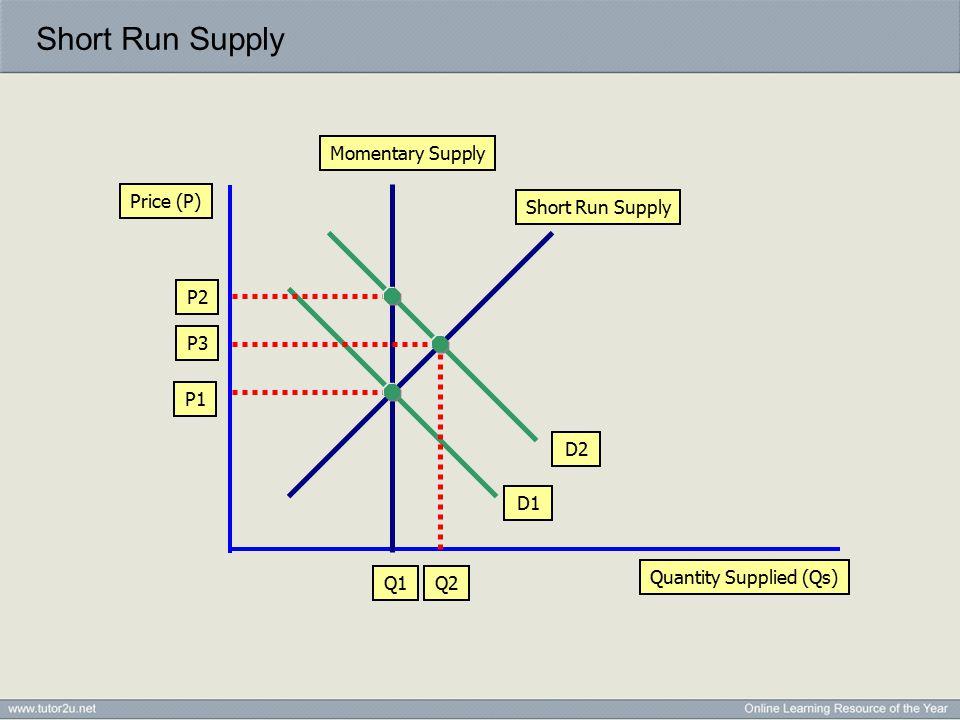 Quantity Supplied (Qs) Price (P) Momentary Supply P1 Q1 D1 D2 P2 Short Run Supply Q2 P3