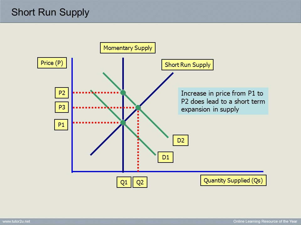 Short Run Supply Quantity Supplied (Qs) Price (P) Momentary Supply P1 Q1 D1 D2 P2 Short Run Supply Q2 Increase in price from P1 to P2 does lead to a short term expansion in supply P3