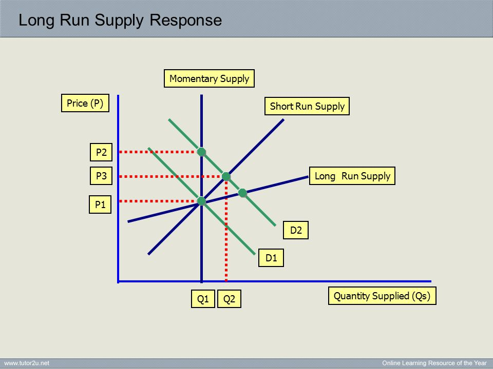 Long Run Supply Response Quantity Supplied (Qs) Price (P) Momentary Supply P1 Q1 D1 D2 P2 Short Run Supply Q2 Long Run SupplyP3