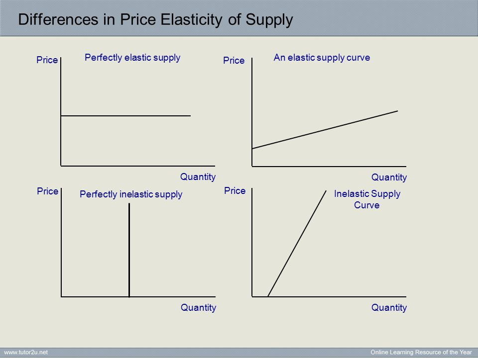 Differences in Price Elasticity of Supply Price Quantity Price Quantity Price Quantity Price Quantity Inelastic Supply Curve Perfectly elastic supplyAn elastic supply curve Perfectly inelastic supply