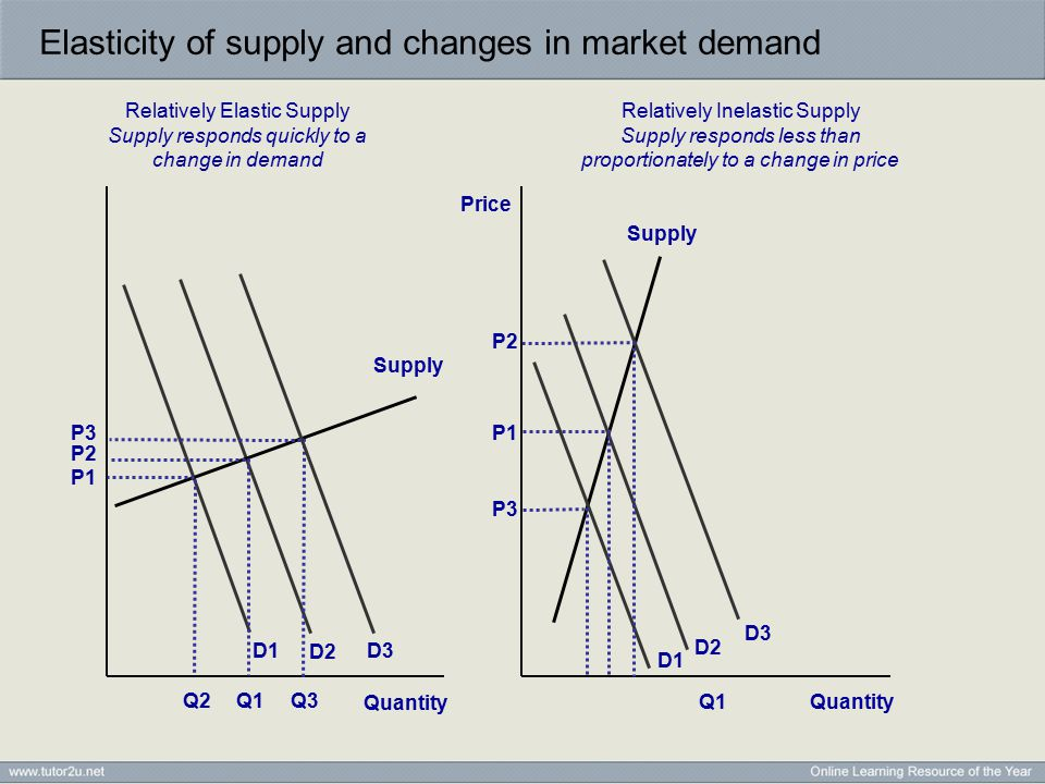 Elasticity of supply and changes in market demand Price Relatively Elastic Supply Supply responds quickly to a change in demand Relatively Inelastic S