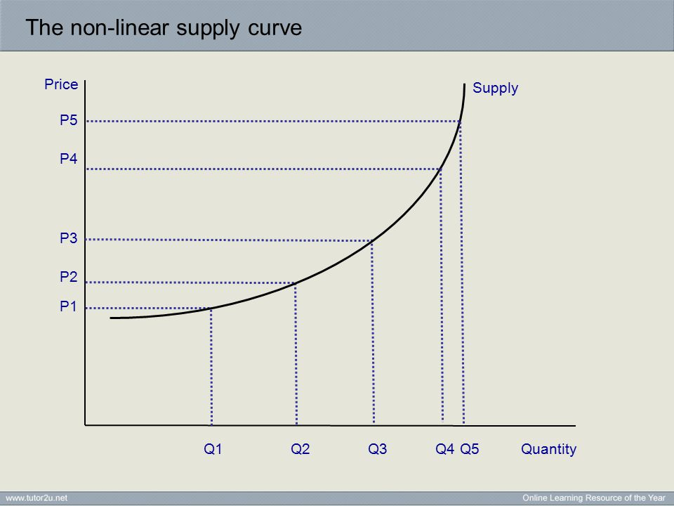 The non-linear supply curve Price Quantity P2 P3 P1 Q2Q1Q3 P4 P5 Supply Q4Q5