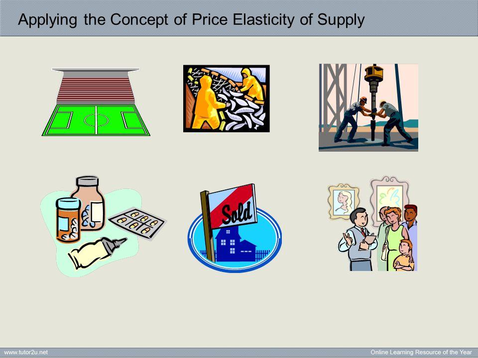 Long Run Supply Response Quantity Supplied (Qs) Price (P) Momentary Supply P1 Q1 D1 D2 P2 Short Run Supply Q2 Long Run SupplyP3