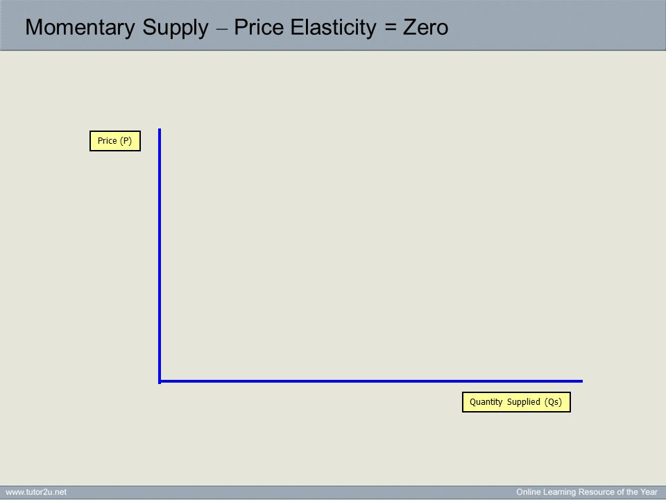 Momentary Supply – Price Elasticity = Zero Quantity Supplied (Qs) Price (P)