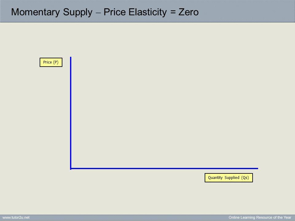 Momentary Supply – Price Elasticity = Zero Quantity Supplied (Qs) Price (P) Momentary Supply Q1
