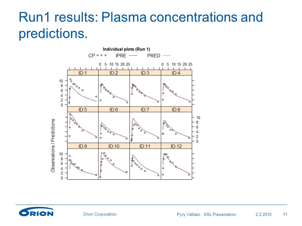 Orion Corporation Run1 results: Plasma concentrations and predictions. 2.2.201011Pyry Välitalo SSL Presentation