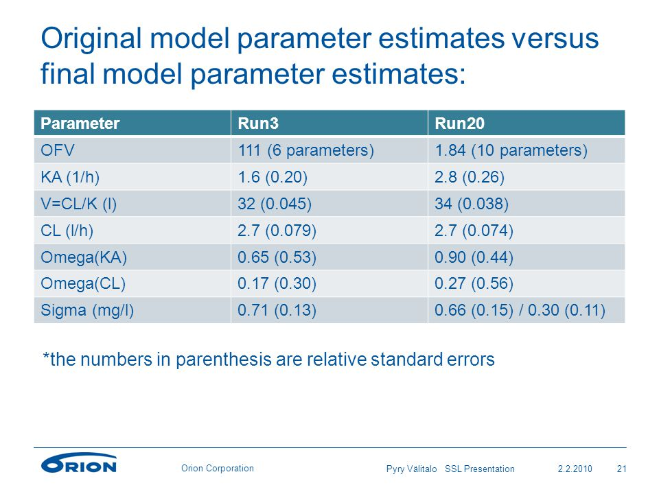 Orion Corporation Original model parameter estimates versus final model parameter estimates: ParameterRun3Run20 OFV111 (6 parameters)1.84 (10 parameters) KA (1/h)1.6 (0.20)2.8 (0.26) V=CL/K (l)32 (0.045)34 (0.038) CL (l/h)2.7 (0.079)2.7 (0.074) Omega(KA)0.65 (0.53)0.90 (0.44) Omega(CL)0.17 (0.30)0.27 (0.56) Sigma (mg/l)0.71 (0.13)0.66 (0.15) / 0.30 (0.11) 2.2.201021Pyry Välitalo SSL Presentation *the numbers in parenthesis are relative standard errors
