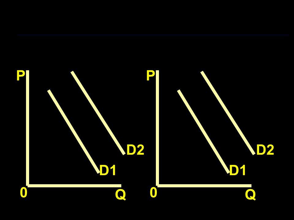 P Q 0 D1 D2 P Q 0 D1 D2