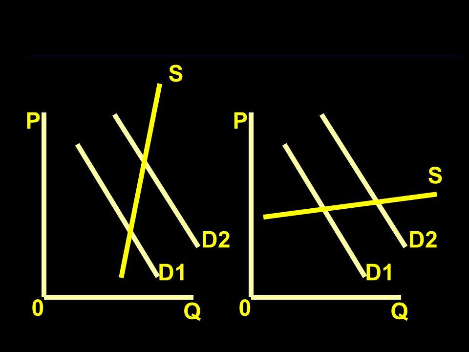 P Q 0 D1 D2 P Q 0 D1 D2 S S