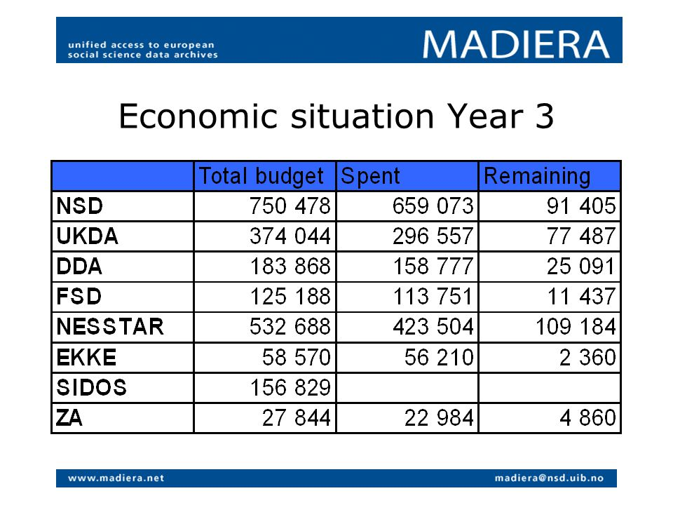 Economic situation Year 3