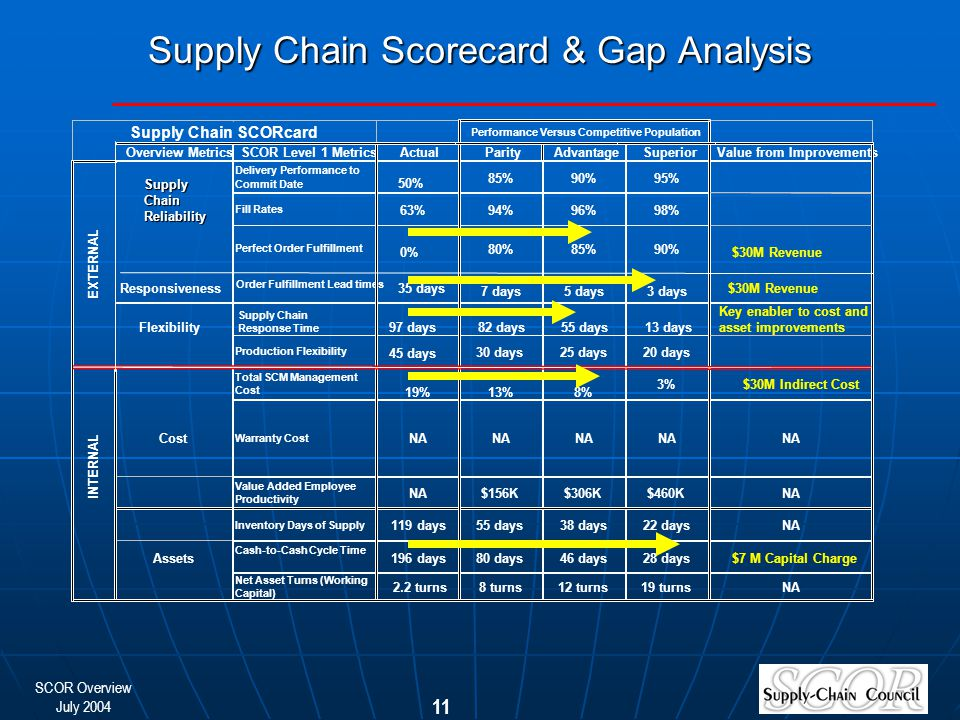 SCOR Overview July 2004 11 Supply Chain Scorecard & Gap Analysis 50% $30M Revenue $30M Indirect Cost 35 days 97 days 0% 63% Supply Chain SCORcard Performance Versus Competitive Population Overview MetricsSCOR Level 1 MetricsActualParityAdvantageSuperiorValue from Improvements Delivery Performance to Commit Date 85%90%95% Fill Rates 94%96%98% EXTERNAL SupplyChainReliability Perfect Order Fulfillment 80%85%90% Order Fulfillment Lead times 7 days5 days3 days Flexibility Responsiveness Production Flexibility 30 days25 days20 days Total SCM Management Cost 19%13%8% 3% INTERNAL Cost Warranty Cost NA Value Added Employee Productivity NA$156K$306K$460KNA Inventory Days of Supply 119 days55 days38 days22 daysNA Assets Cash-to-Cash Cycle Time 196 days80 days46 days28 days Net Asset Turns (Working Capital) 2.2 turns8 turns12 turns19 turnsNA Supply Chain Response Time 82 days55 days13 days 45 days $7 M Capital Charge Key enabler to cost and asset improvements $30M Revenue