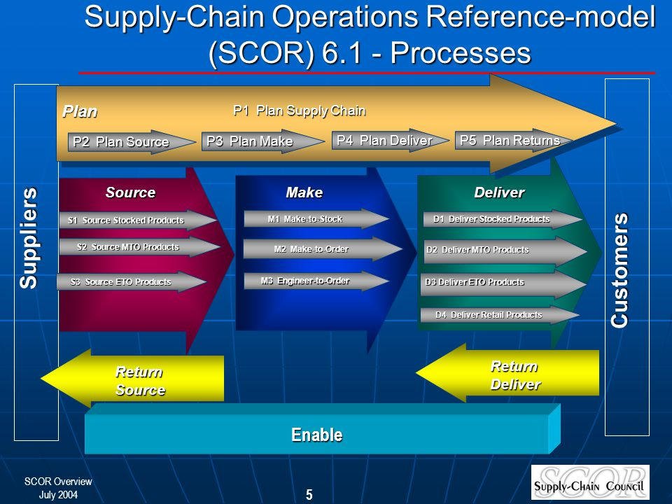 SCOR Overview July 2004 5 Customers Suppliers P1 Plan Supply Chain Plan P2 Plan Source P3 Plan Make P4 Plan Deliver SourceMakeDeliver S1 Source Stocked Products M1 Make-to-Stock M2 Make-to-Order M3 Engineer-to-Order D1 Deliver Stocked Products D2 Deliver MTO Products D3 Deliver ETO Products S2 Source MTO Products S3 Source ETO Products Supply-Chain Operations Reference-model (SCOR) 6.1 - Processes Return Source P5 Plan Returns Return Deliver Enable D4 Deliver Retail Products