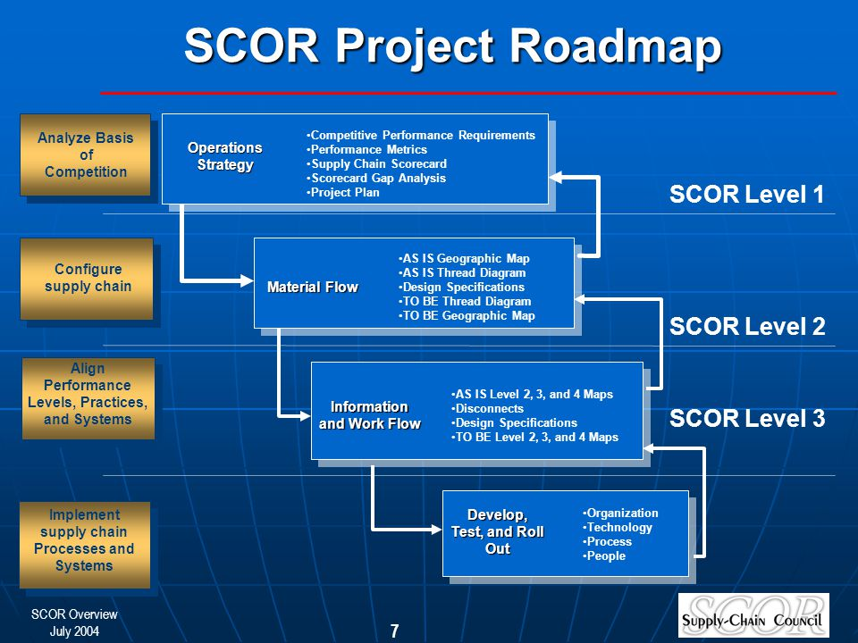 SCOR Overview July 2004 7 Material Flow SCOR Level 1 Operations Strategy Analyze Basis of Competition SCOR Level 2 Configure supply chain Align Performance Levels, Practices, and Systems Implement supply chain Processes and Systems Implement supply chain Processes and Systems SCOR Project Roadmap Competitive Performance Requirements Performance Metrics Supply Chain Scorecard Scorecard Gap Analysis Project Plan AS IS Geographic Map AS IS Thread Diagram Design Specifications TO BE Thread Diagram TO BE Geographic Map Information and Work Flow AS IS Level 2, 3, and 4 Maps Disconnects Design Specifications TO BE Level 2, 3, and 4 Maps Develop, Test, and Roll Out Organization Technology Process People SCOR Level 3