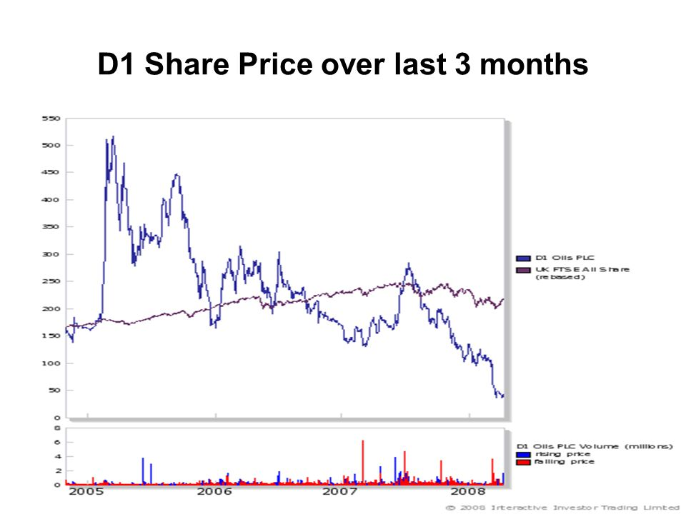 D1 Share Price over last 3 months