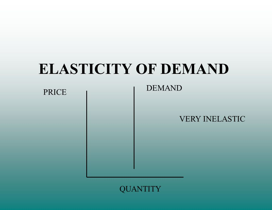 ELASTICITY OF DEMAND PRICE QUANTITY DEMAND VERY INELASTIC