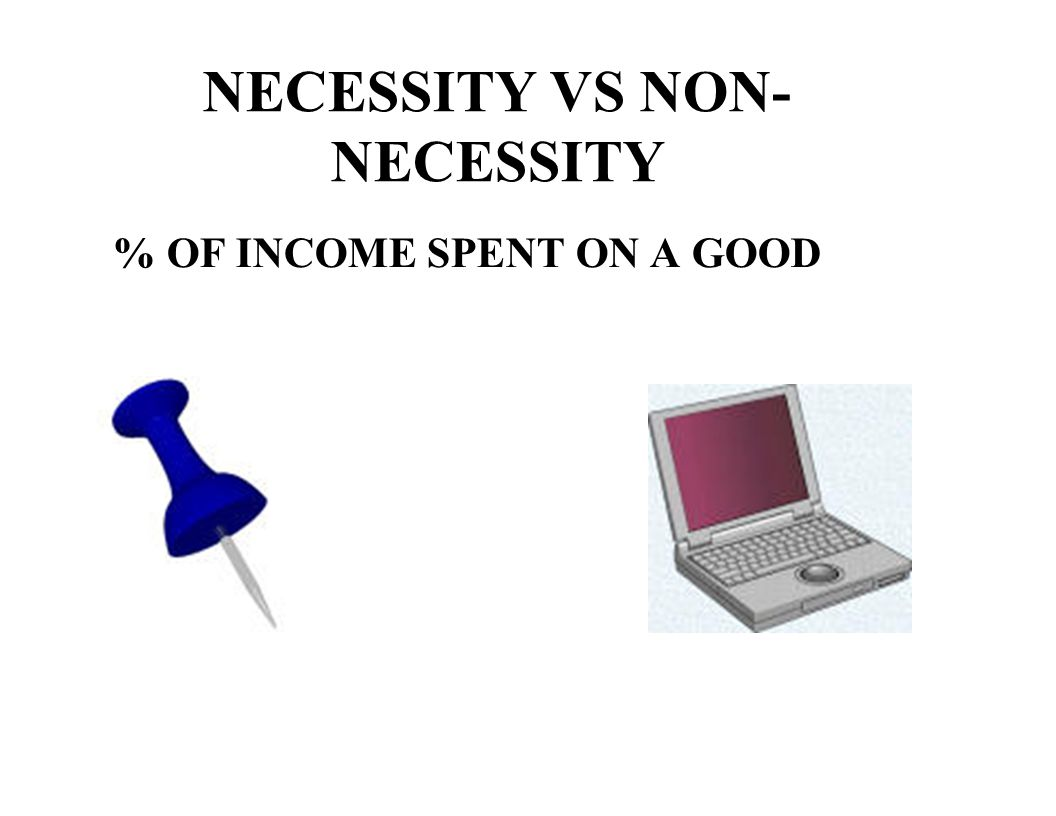 % OF INCOME SPENT ON A GOOD