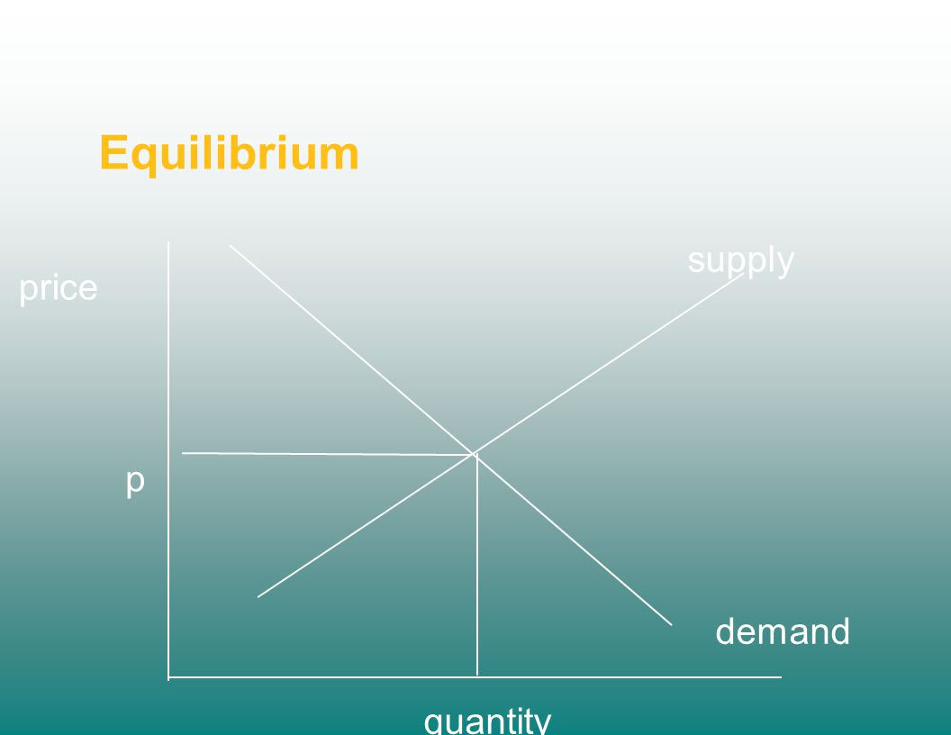 Equilibrium price quantity demand supply p