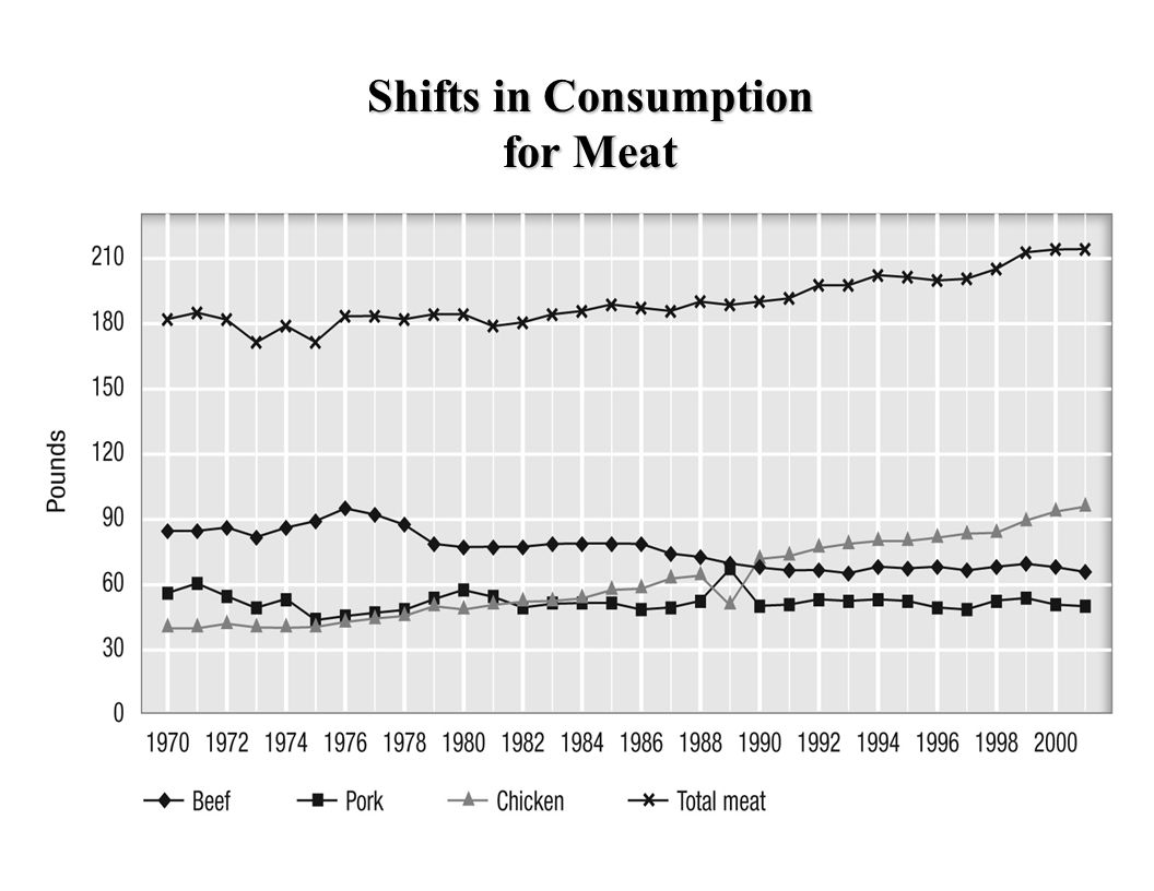 Shifts in Consumption for Meat