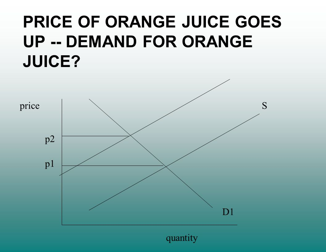 price quantity S D1 p1 p2 PRICE OF ORANGE JUICE GOES UP -- DEMAND FOR ORANGE JUICE?