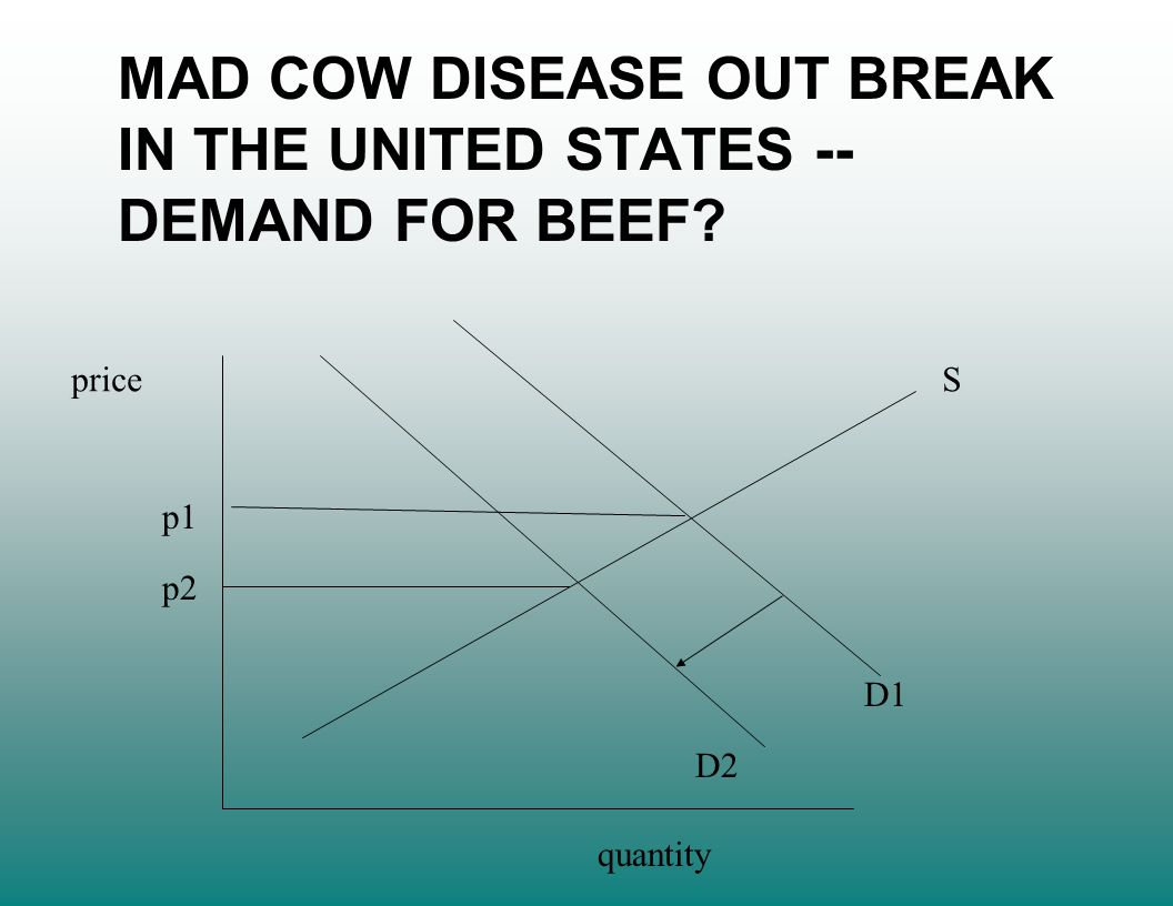 price quantity S D1 D2 p1 p2 MAD COW DISEASE OUT BREAK IN THE UNITED STATES -- DEMAND FOR BEEF?