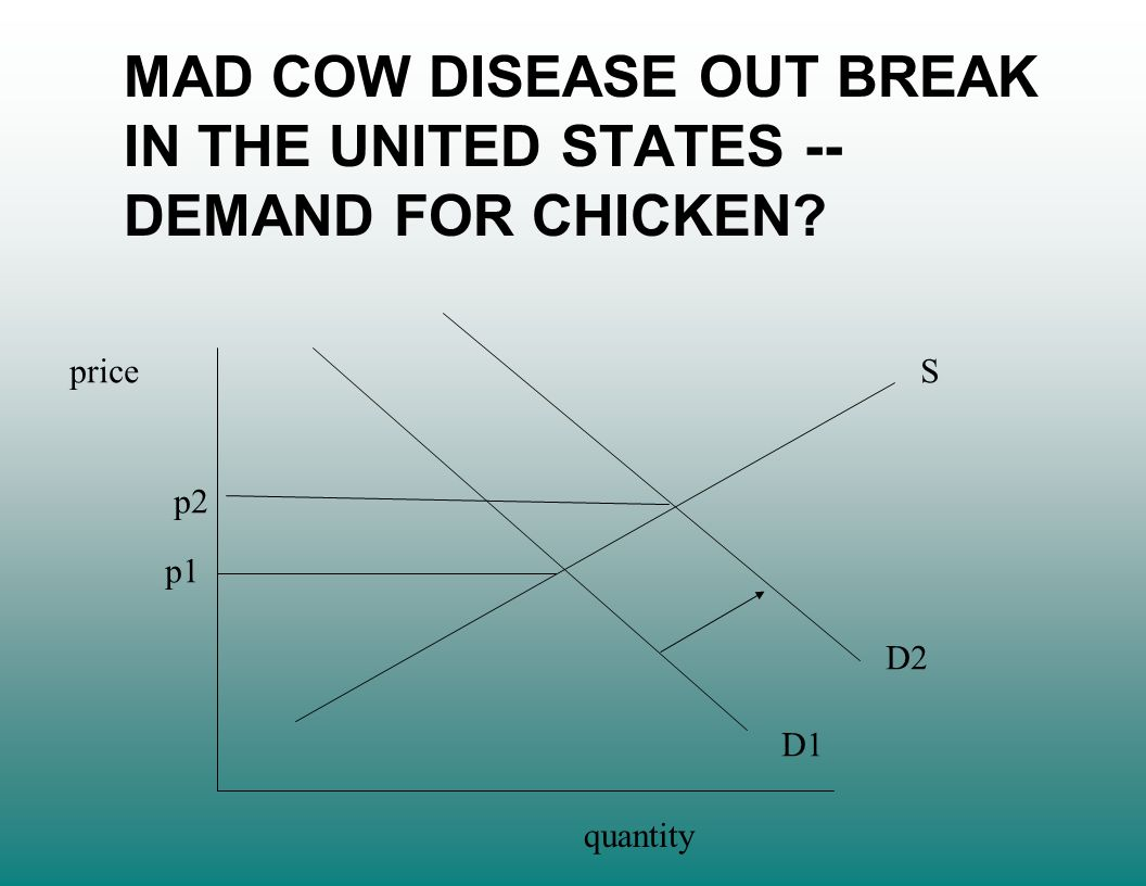 price quantity S D1 D2 p1 p2 MAD COW DISEASE OUT BREAK IN THE UNITED STATES -- DEMAND FOR CHICKEN?