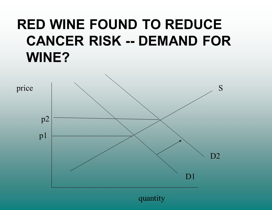 price quantity S D1 D2 p1 p2 RED WINE FOUND TO REDUCE CANCER RISK -- DEMAND FOR WINE?