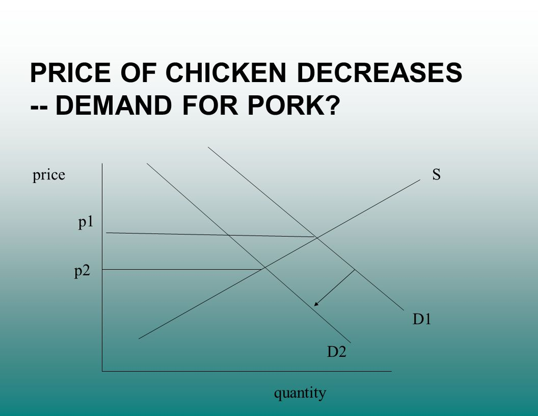 price quantity S D1 D2 p1 p2 PRICE OF CHICKEN DECREASES -- DEMAND FOR PORK?