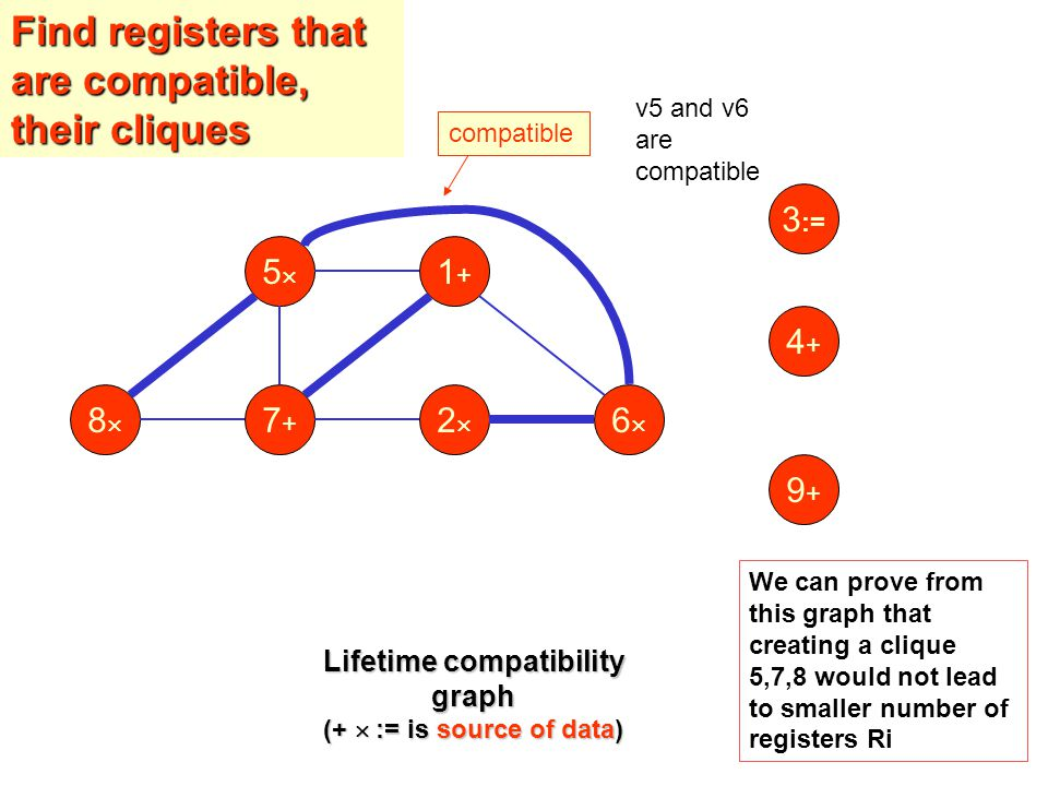 55 1+1+ 88 7+7+ 22 66 9+9+ 4+4+ 3 := Lifetime compatibility graph (+  := is source of data) compatible v5 and v6 are compatible Find registers that are compatible, their cliques We can prove from this graph that creating a clique 5,7,8 would not lead to smaller number of registers Ri