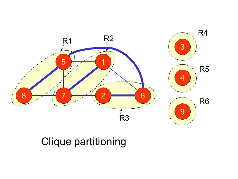 51 8726 9 4 3 R1 R2 R3 R5 R6 R4 Clique partitioning