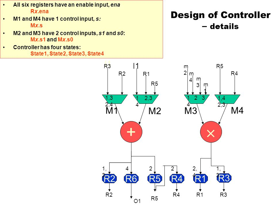 Design of Controller – details All six registers have an enable input, ena Rx.ena M1 and M4 have 1 control input, s: Mx.s M2 and M3 have 2 control inputs, s1 and s0: Mx.s1 and Mx.s0 Controller has four states: State1, State2, State3, State4 R2R6R5R4R1 R3 +  O1 I1 1,3 2,4 1 2,3 4 1 2 3 4 1,4 2,3 R5 R4R3R2R1 R5 R3 R1 R2 m1m1 m3m3 m2m2 m4m4 R5 R4 1, 3 422 2, 4 I1 M1 M2 M3 M4