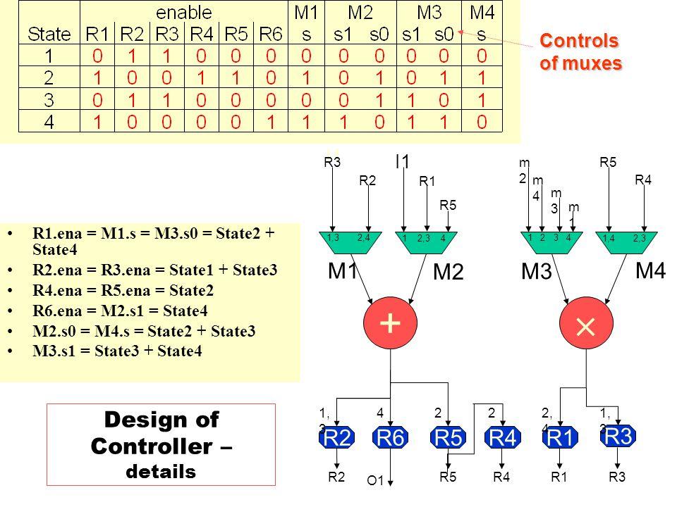 Design of Controller – details R2R6R5R4R1 R3 +  O1 I1 1,3 2,4 1 2,3 4 1 2 3 4 1,4 2,3 R5R4R3R2R1 R5 R3 R1 R2 m1m1 m3m3 m2m2 m4m4 R5 R4 1, 3 422 2, 4 I1 M1 M2 M3 M4 R1.ena = M1.s = M3.s0 = State2 + State4 R2.ena = R3.ena = State1 + State3 R4.ena = R5.ena = State2 R6.ena = M2.s1 = State4 M2.s0 = M4.s = State2 + State3 M3.s1 = State3 + State4 Controls of muxes