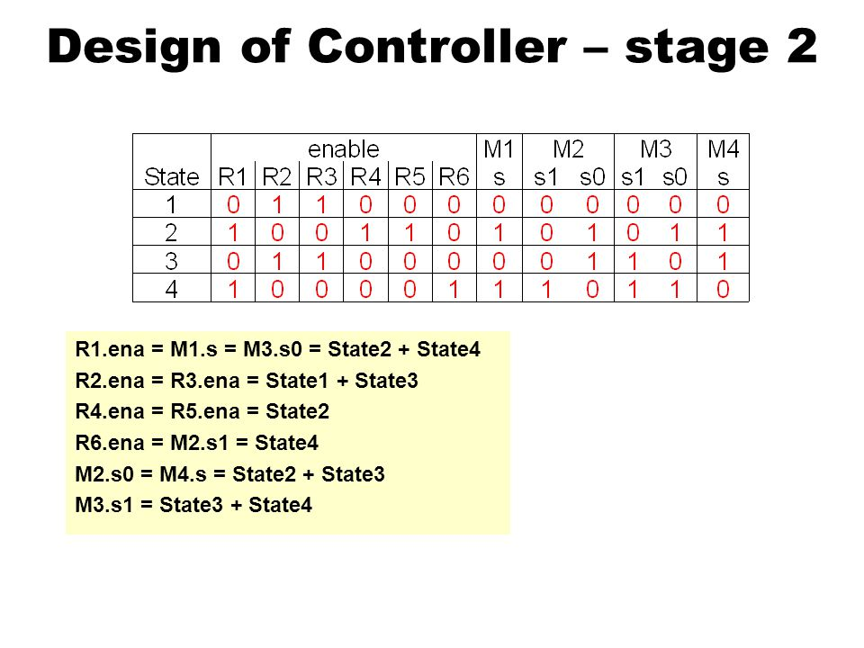 Design of Controller – stage 2 R1.ena = M1.s = M3.s0 = State2 + State4 R2.ena = R3.ena = State1 + State3 R4.ena = R5.ena = State2 R6.ena = M2.s1 = State4 M2.s0 = M4.s = State2 + State3 M3.s1 = State3 + State4