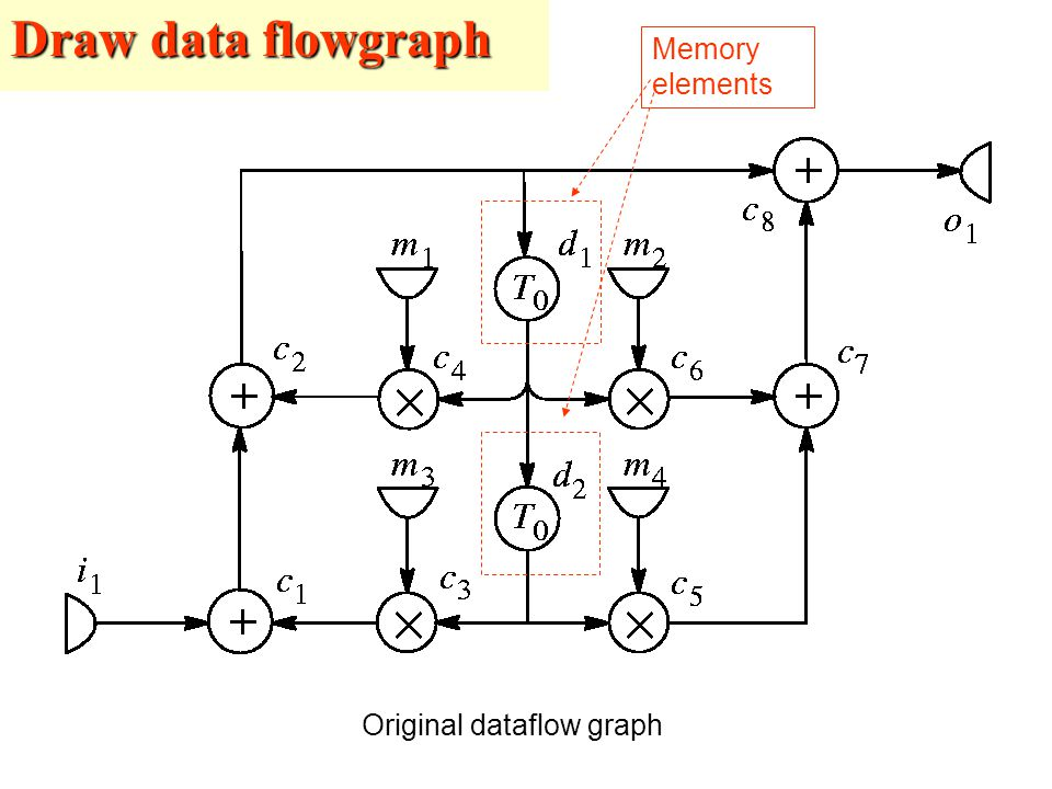 Draw data flowgraph Original dataflow graph Memory elements