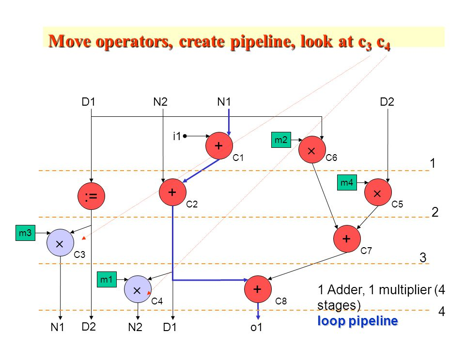 m1  +  +  +  + o1 D2 D1 C8 C2 C7 C1 C5 C6 C3 C4 m3 m2 m4 N2N1 N2 loop pipeline 1 Adder, 1 multiplier (4 stages) loop pipeline D2 D1 := i1 Move operators, create pipeline, look at c 3 c 4 1 2 3 4