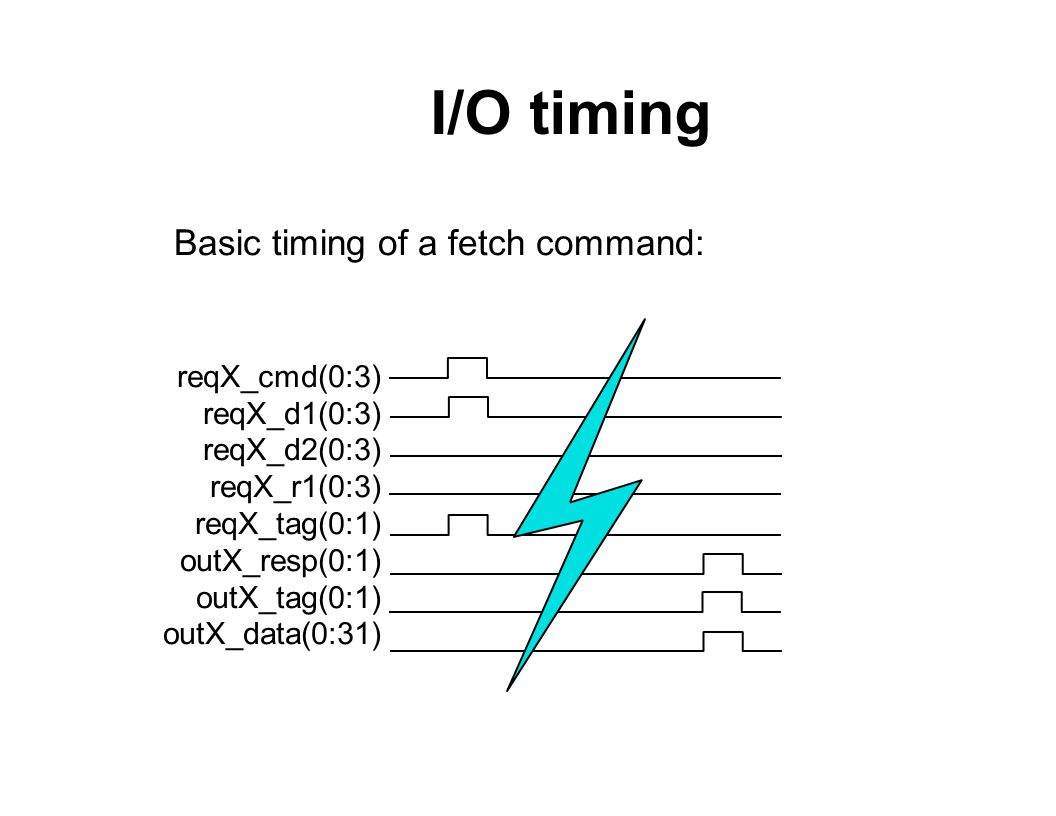 I/O timing reqX_cmd(0:3) reqX_d1(0:3) reqX_d2(0:3) reqX_r1(0:3) reqX_tag(0:1) outX_resp(0:1) outX_tag(0:1) outX_data(0:31) Basic timing of a fetch command:
