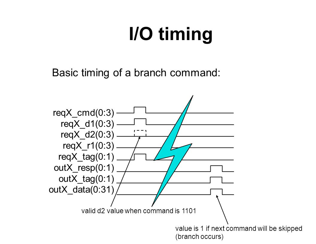 I/O timing reqX_cmd(0:3) reqX_d1(0:3) reqX_d2(0:3) reqX_r1(0:3) reqX_tag(0:1) outX_resp(0:1) outX_tag(0:1) outX_data(0:31) Basic timing of a branch command: valid d2 value when command is 1101 value is 1 if next command will be skipped (branch occurs)