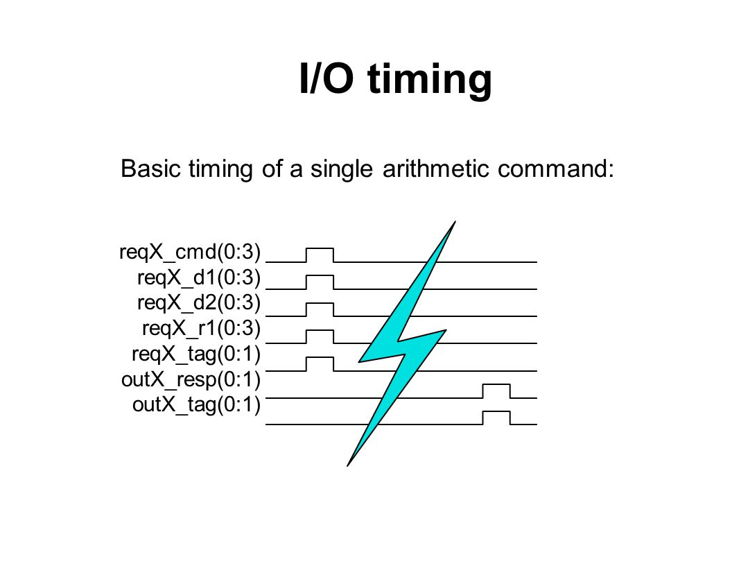 I/O timing reqX_cmd(0:3) reqX_d1(0:3) reqX_d2(0:3) reqX_r1(0:3) reqX_tag(0:1) outX_resp(0:1) outX_tag(0:1) Basic timing of a single arithmetic command: