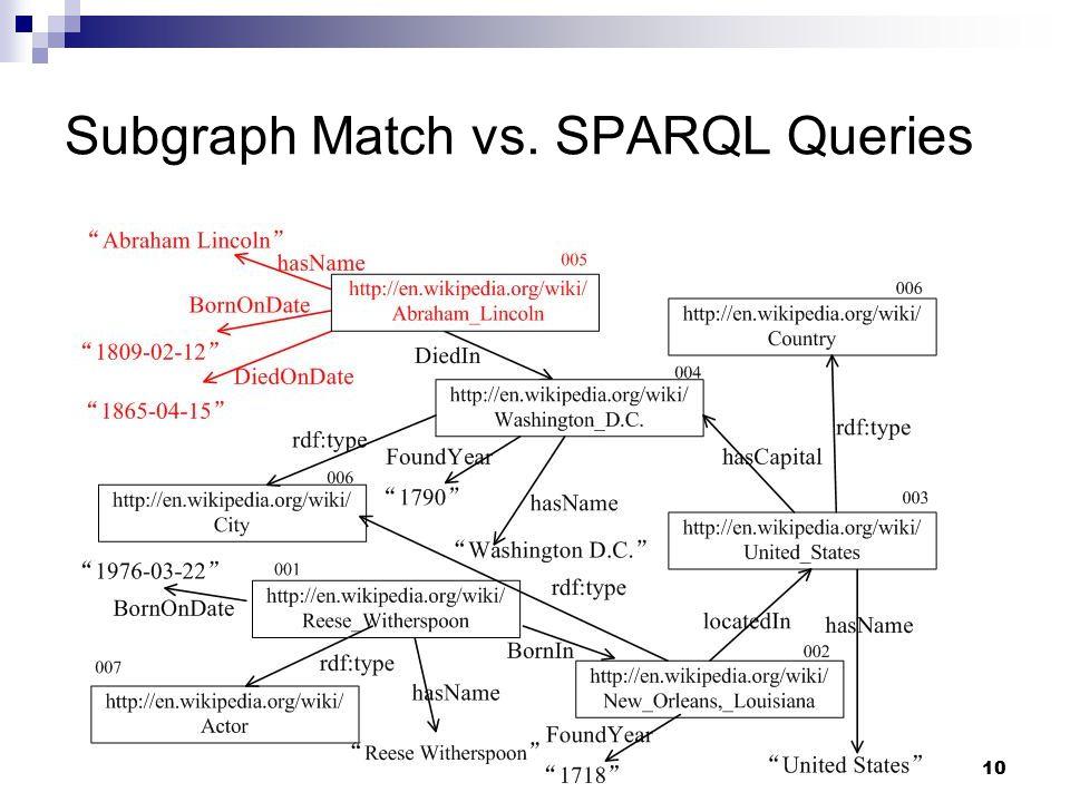 10 Subgraph Match vs. SPARQL Queries
