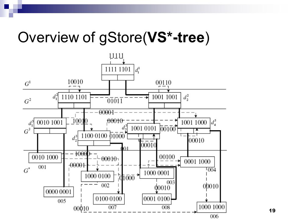 19 Overview of gStore(VS*-tree)
