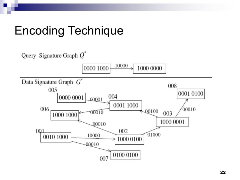 22 Encoding Technique