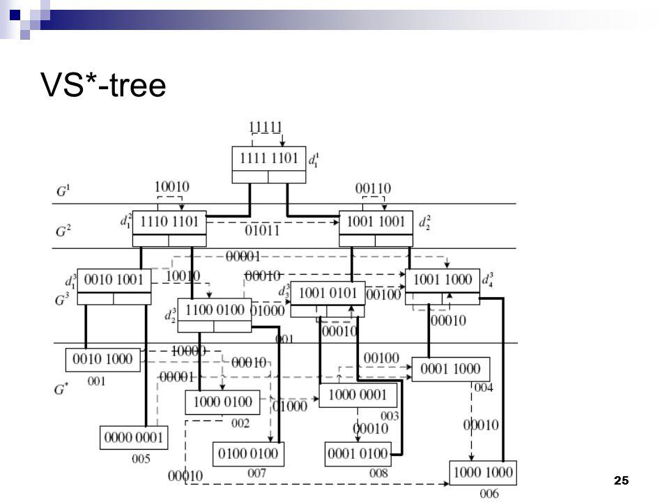 25 VS*-tree